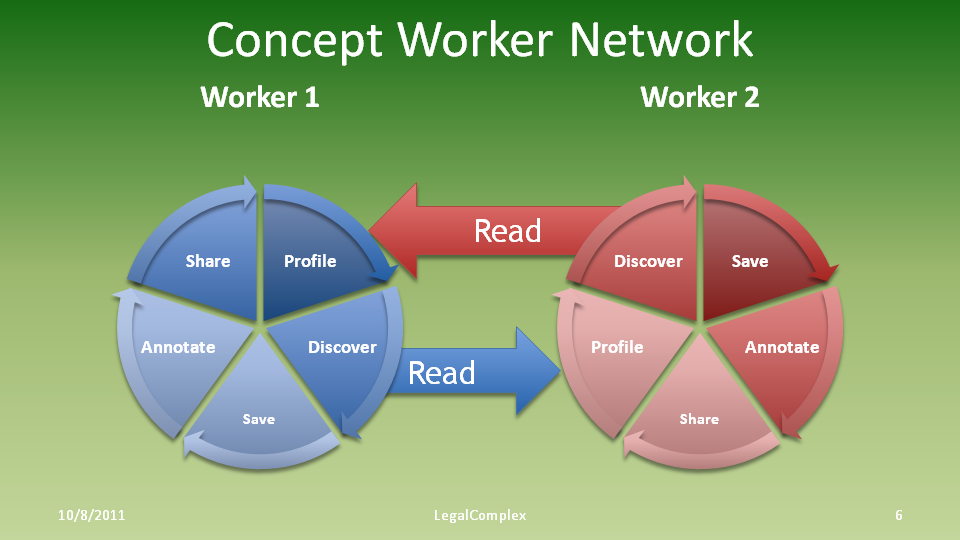 Legalcomplex Concept-Workers-Network