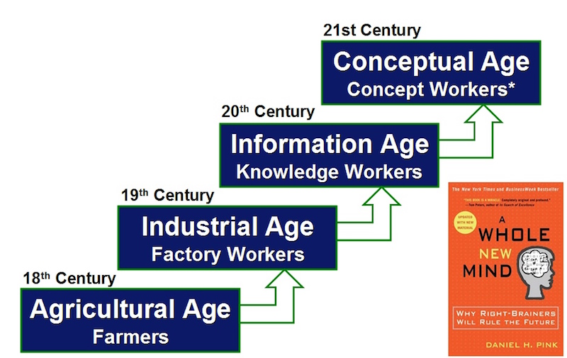 building for knowledge worker