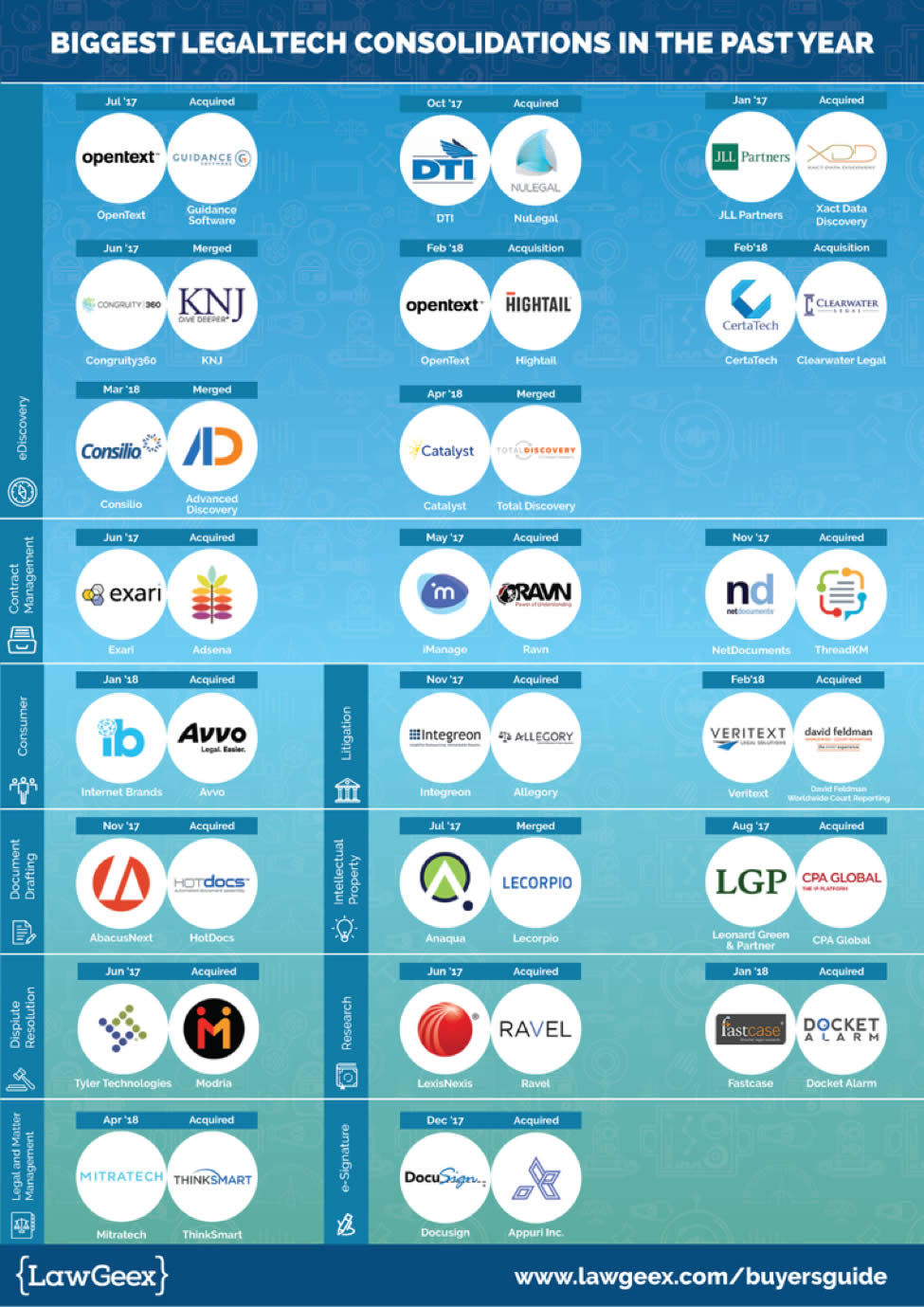 LegalTech Consolidations