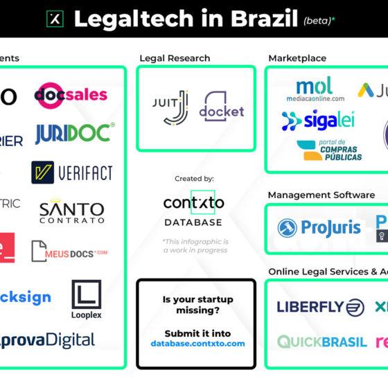 Brazil 2020 by Contxto