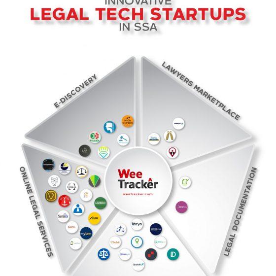 Legal tech Africa 2020