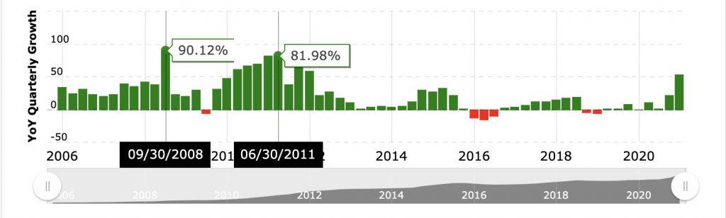 Apple revenue's 2006-2021